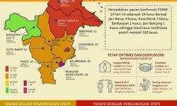 Info Grafis COVID-19 Kalimantan Timur