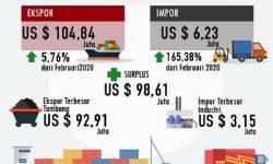 Maret 2020, Ekspor Kaltara Masih Meningkatkan 5,76 Persen
