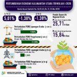 Ekonomi Kalimantan Utara Triwulan I-2020 Turun 1,38 Persen