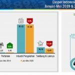 Mei 2020, Ekspor Turun 13,40 Persen dan Impor Turun 28,95 Persen