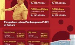 Dimulai, Pembangunan PLBN di Sei Pancang Rp282 Miliar
