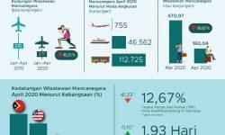 Kunjungan Wisatawan Mancanegara Turun 87,44 Persen