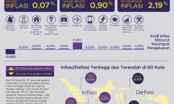 Mei 2020, IHPB Umum Nasional Turun 0,10 Persen, Inflasi 0,07 Persen
