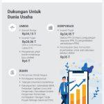 Ini 5 Kategori BUMN Bisa Ikut Program Pemulihan Ekonomi Nasional