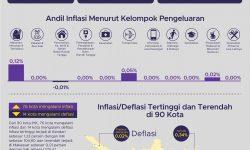 Mamin dan Tembakau Penyumbang Terbesar Inflasi Bulan Juni 2020