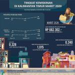 Maret 2020: Bertambah 9.350 Orang, Penduduk Miskin di Kaltim 230.260,