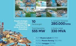 Menteri ESDM Resmikan Proyek Ketenagalistrikan Strategis dan Pasang Baru Listrik