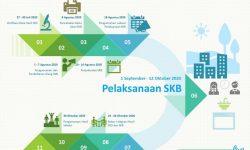 SKB CPNS Formasi Tahun 2019 akan Digelar 1 September-12 Oktober 2020