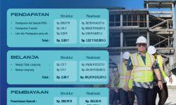Semester I-2020: Realisasi Belanja Pemprov Kaltara 31,33 Persen