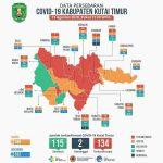 Di Kutim Total Sudah 115 Pasien Corona Sembuh