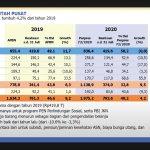 Hingga Akhir Juli 2020, Realisasi Belanja Negara Rp1.252,4 Triliun