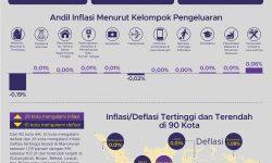 61 Kota Mengalami Deflasi Bulan Juli 2020