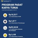 Fokus Pemerintah Berikan Stimulus dan Proyek Padat Karya