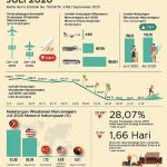 Januari – Juli 2020, Jumlah Wisman ke Indonesia 3,25 Juta