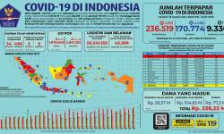 COVID-19 di Indonesia: Kasus Baru 3.891, Sembuh 4.088, dan Meninggal 114