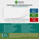 Penambahan Pasien Positif Corona di Kaltim Menuju Angka 200 Per Hari