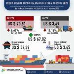 Neraca Perdagangan Kaltara Bulan Agustus 2020 Surplus US$ 67,02 Juta