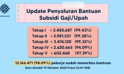Penyaluran Program Subsidi Upah/Gaji Capai 98 Persen