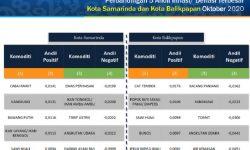 Bulan Oktober 2020, Samarinda dan Balikpapan Deflasi