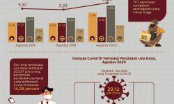 Agustus 2020, Pengangguran Terbuka Meningkat 1,84 Persen