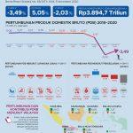 Triwulan III-2020, Ekonomi Kalimantan Tumbuh 4,23 Persen