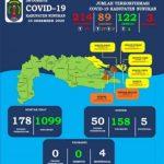 Tambah 17 Kasus Corona Baru di Nunukan, Ini Daftarnya