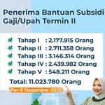 Kemnaker Percepat Penyaluran Bantuan Subsidi Gaji/Upah Termin II