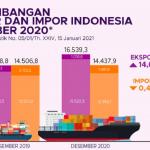 Nilai Ekspor Indonesia Capai 16,54 Miliar Dolar AS