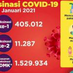 Hingga 29 Januari, 405.012 SDM Kesehatan Telah Divaksinasi COVID-19