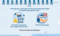 Bank Indonesia: Cadangan Devisa Desember 2020 Meningkat
