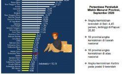 Penduduk Miskin di Kaltim: Di Perdesaan 52,5% dan Perkotaan 47,5%