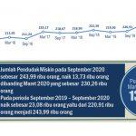 September 2020: Penduduk Miskin di Kaltim Bertambah 13.730 Orang