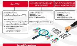 Seleksi ASN 2021, BKN Siapkan Satu Portal Terintegrasi