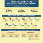 Inflasi di Kaltim pada Bulan Maret 2021 Sebesar 0,20 Persen