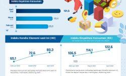 Survei Bank Indonesia April 2021 : Konsumen Kembali Optimis