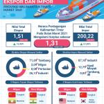 Dibanding Januari 2021, Ekspor Kaltim Bulan Maret Naik 16,46 Persen