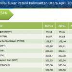 Nilai Tukar Petani Kaltara Bulan April 2021 Naik 0,54 Persen