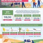 NTP Kaltim Bulan Apri 2021 Membaik