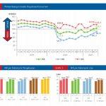 Survei Konsumen Mei 2021, Bank Indonesia : IKK Naik 2,9 Poin