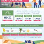 NTP Kaltim Juni 2021 Naik 0,55 Persen