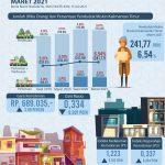 Maret 2021, Jumlah Penduduk Miskin di Kaltim 241.770