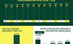 IPHB Umm Nasional Naik 0,09 Persen