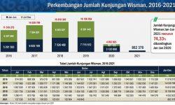 Dibandingkan Mei2021, Kunjungan Wisman Bulan Juni Turun 7,71 Persen