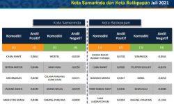 Juli 2021, Samarinda dan Balikpapan Deflasi