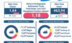 Juni 2021, Ekspor mencapai US$ 1,64 Miliar