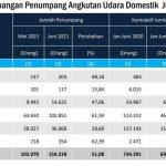 Juni 2021, Jumlah Penumpang Angkutan Udara Berangkat 154.218 Orang