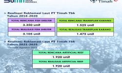 PT Timah Tbk Konsisten Melaksanakan Reklamasi di Darat dan Laut