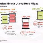 Industri Hulu Migas Setor Rp 136,8 Triliun ke Negara